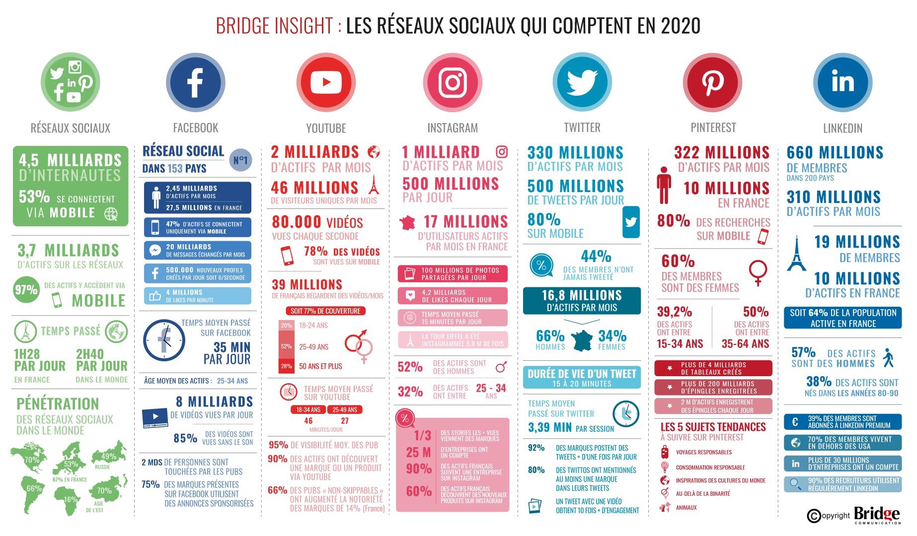 confinement infographie réseaux sociaux